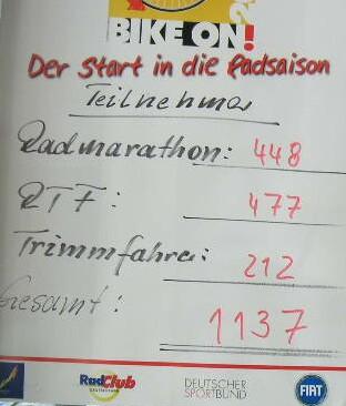 Teilnehmerzahlen einer RTF und Radmarathonveranstaltung